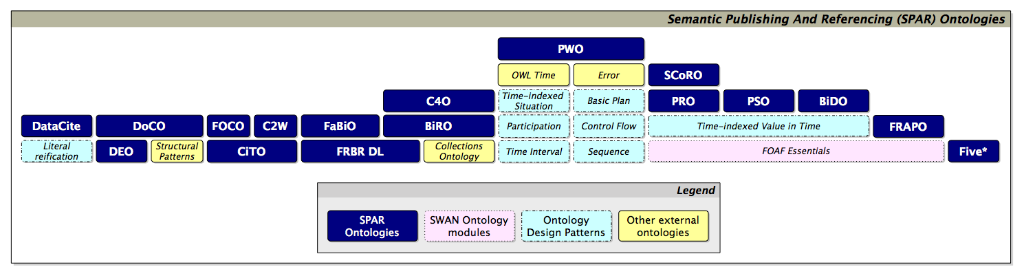 All the ontologies included in the SPAR suite